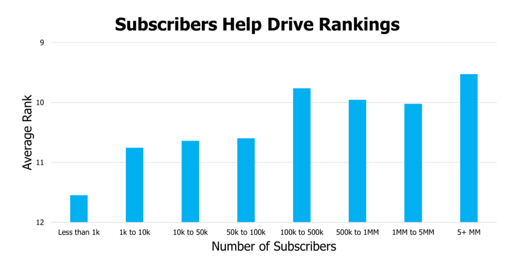 subscribers help drive rankings youtube
