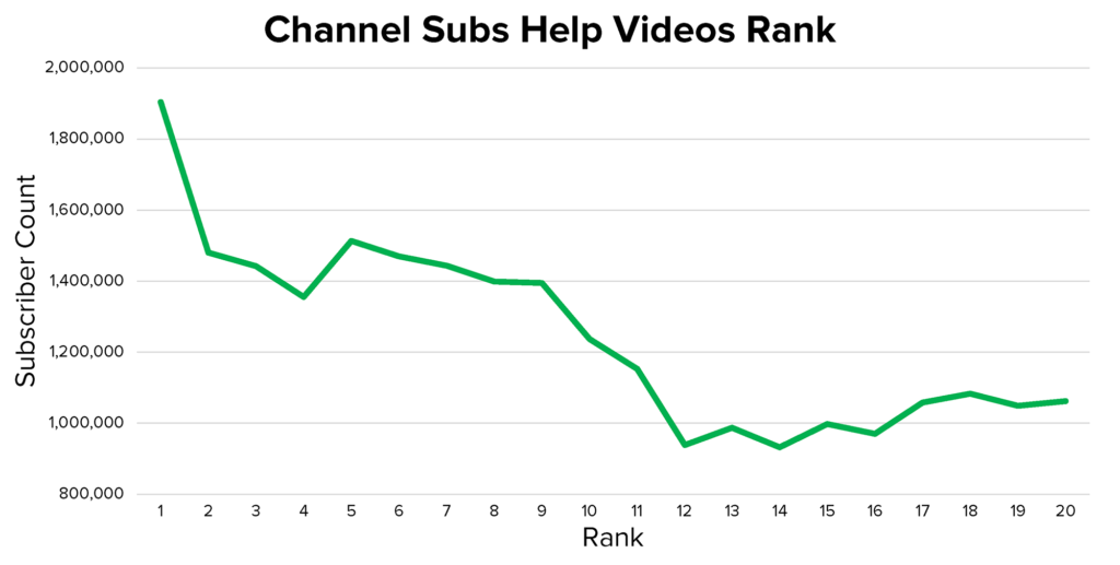 channel subs help videos rank graph